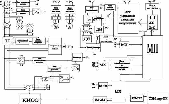 измерение сопротивления изоляции обмоток; -испытание изоляции обмоток на электрическую прочность; -испытание...